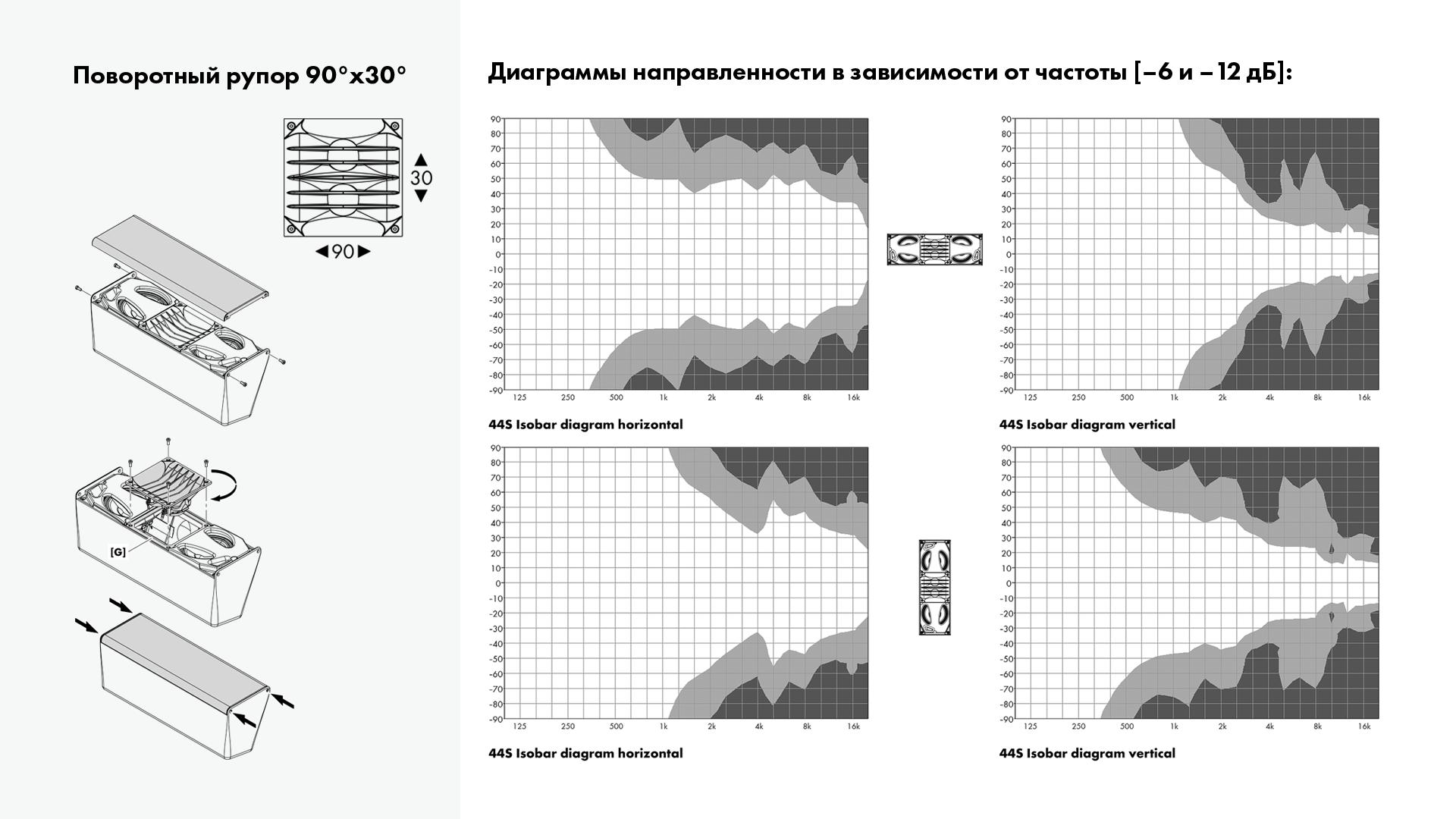 d&b audiotechnik 44S диаграммы направленности